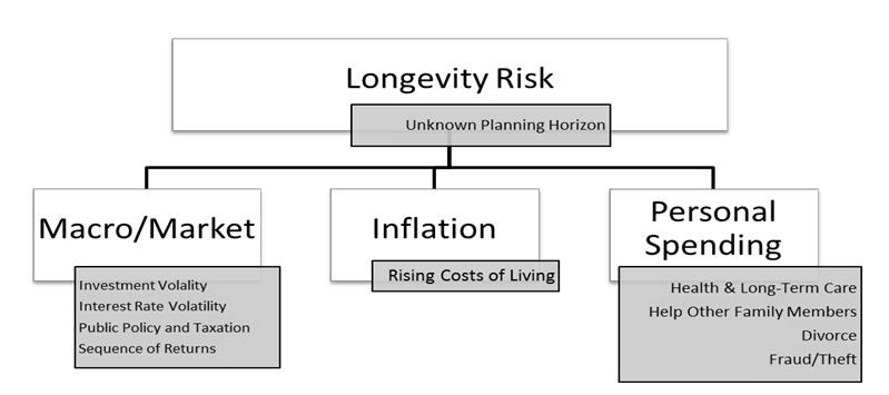 Retirement Risks: It All Starts With Longevity