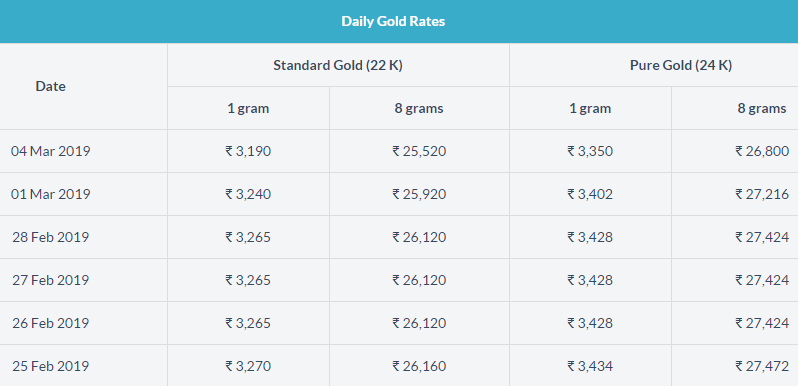 Today Gold Rate In India Gold Rate Gold Price In India Today Gold Rate