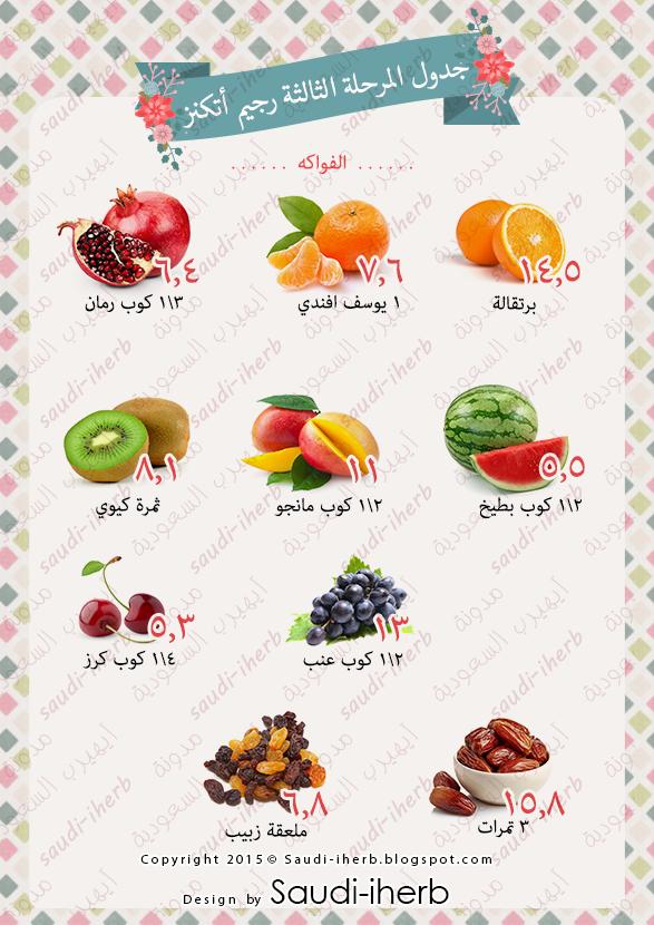 جدول اتكنز المرحلة الثالثة والرابعة Atkins Recipes Keto Diet Food List Atkins Diet Recipes