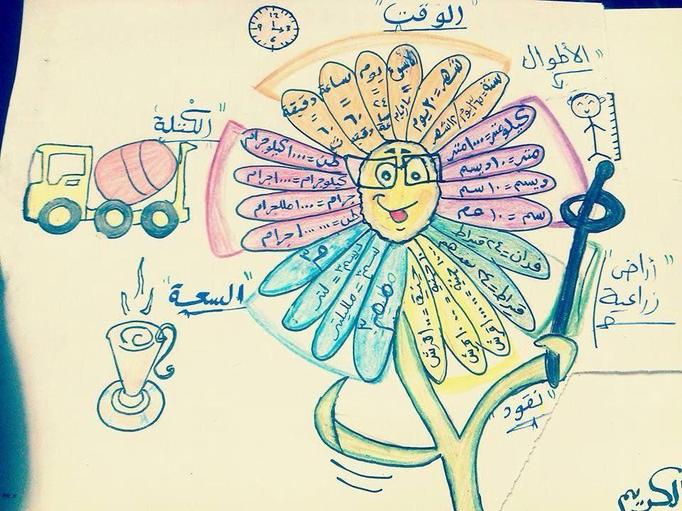 أهل الرياضيات Mathksa12 Art Arabic Calligraphy Calligraphy