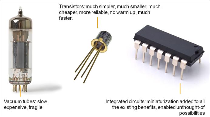 transistors in computers - Google Search | Transistors, Computer generation, Vacuum tube