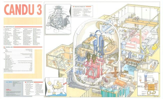 Nuclear Power Plant Cross Section Candu Reactor Cool Stuff
