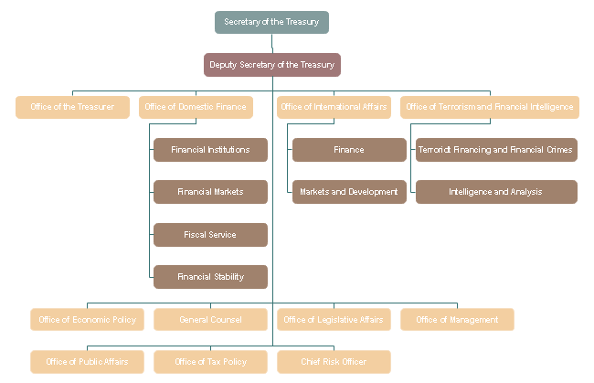 Below Is A Typical Government Finance Development Organizational Chart Which Displays The Work Division Of Government Financ Organizational Chart Finance Chart