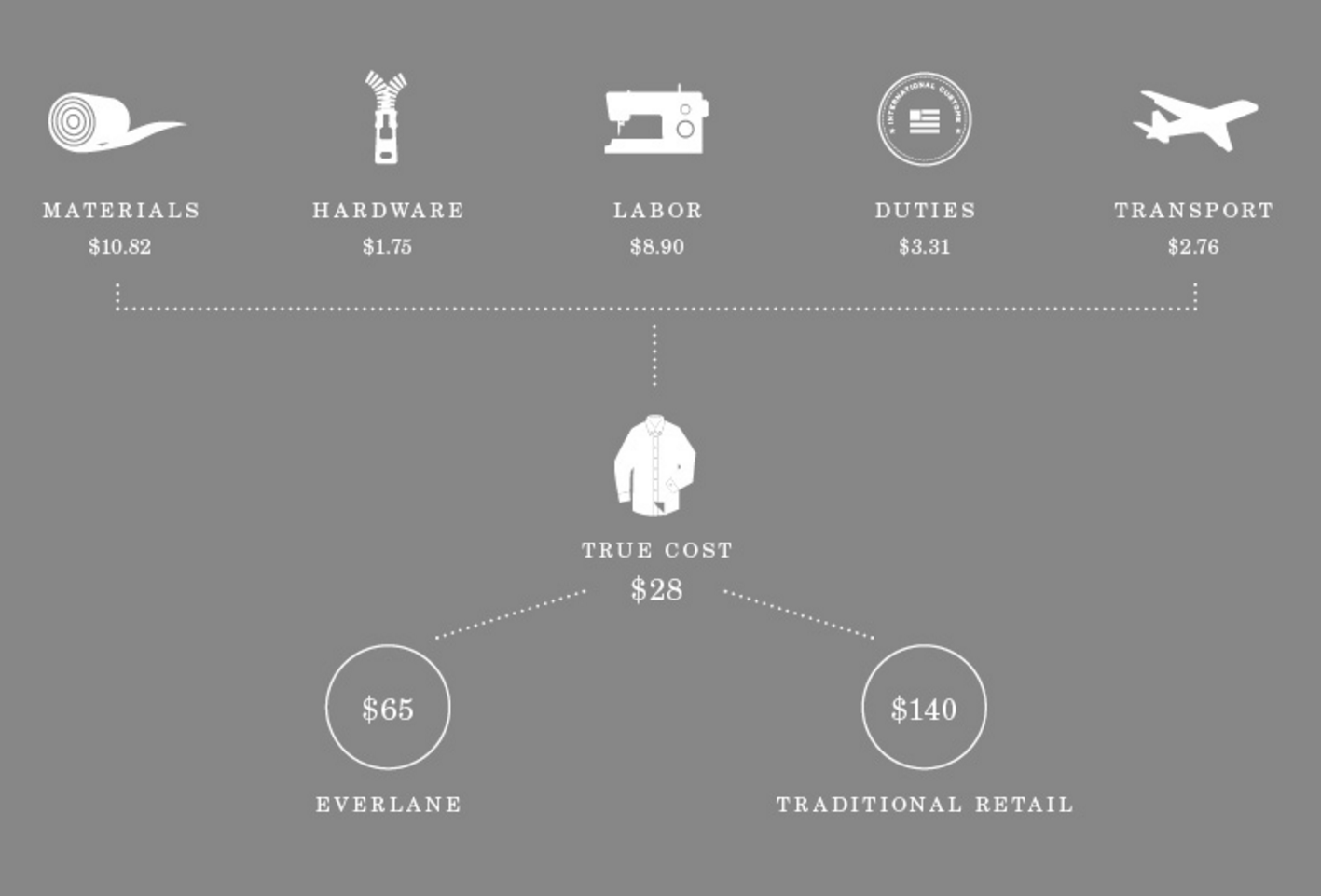 everlane sustainable clothing sustainably sourced clothing