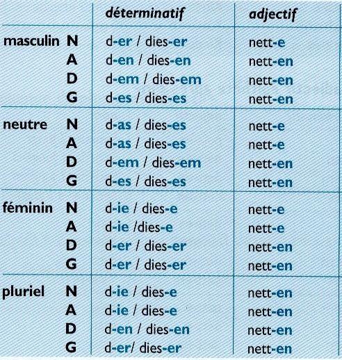 N = Nominatif ( Sujet + Attribut du sujet ) A = Attributif ( Complément d'objet direct ) D ...