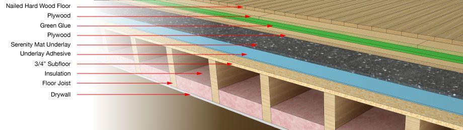 How To Soundproof Floor   Serenity Mat Soundproofing Floor Underlay