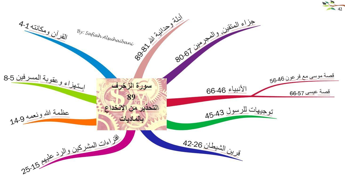 الخرائط الذهنية لسور القرآن الكريم سورة الزخرف Quran Book Islamic Quotes Wallpaper Islamic Information