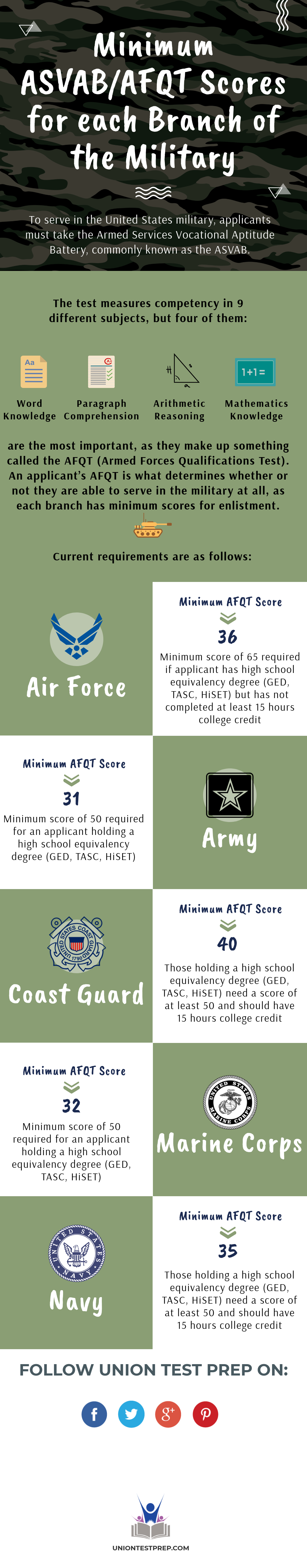 Thinking of joining the military but not sure what ASVAB
