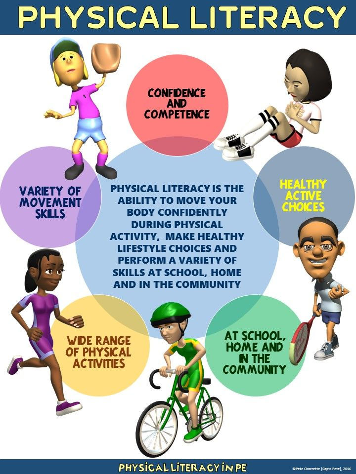 PE Poster What is Physical Literacy? Physical education