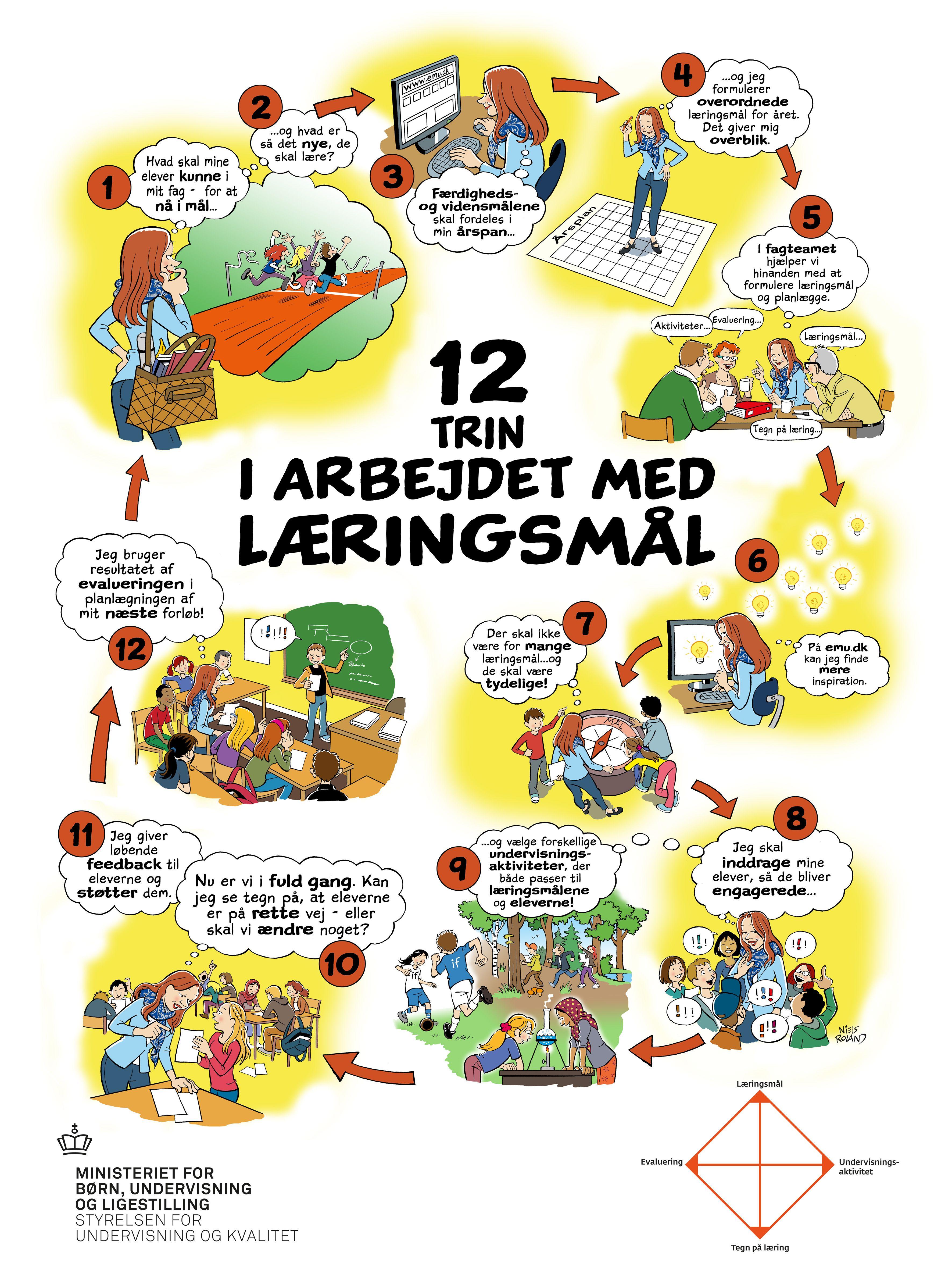Plakat Til Download Klassevaerelse Udstillinger Laering Hjemmeundervisning