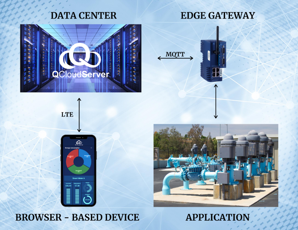 Control Engineering How Integrators Can Help Iiot Applications Control Engineering Systems Integrator Automation