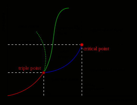 What Is A Phase Diagram In 2020 Diagram Definitions Chart