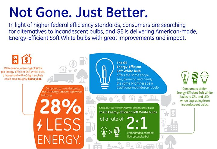 Ge Incandescent Isn T Gone It S Gone Green Infographic Clean Energy Infographic Alternative Energy