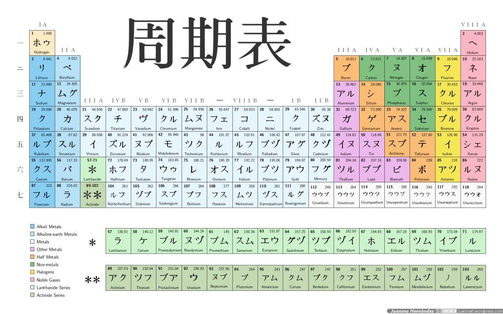 Japanese periodic table Periodic table and Chemistry - new periodic table jefferson lab
