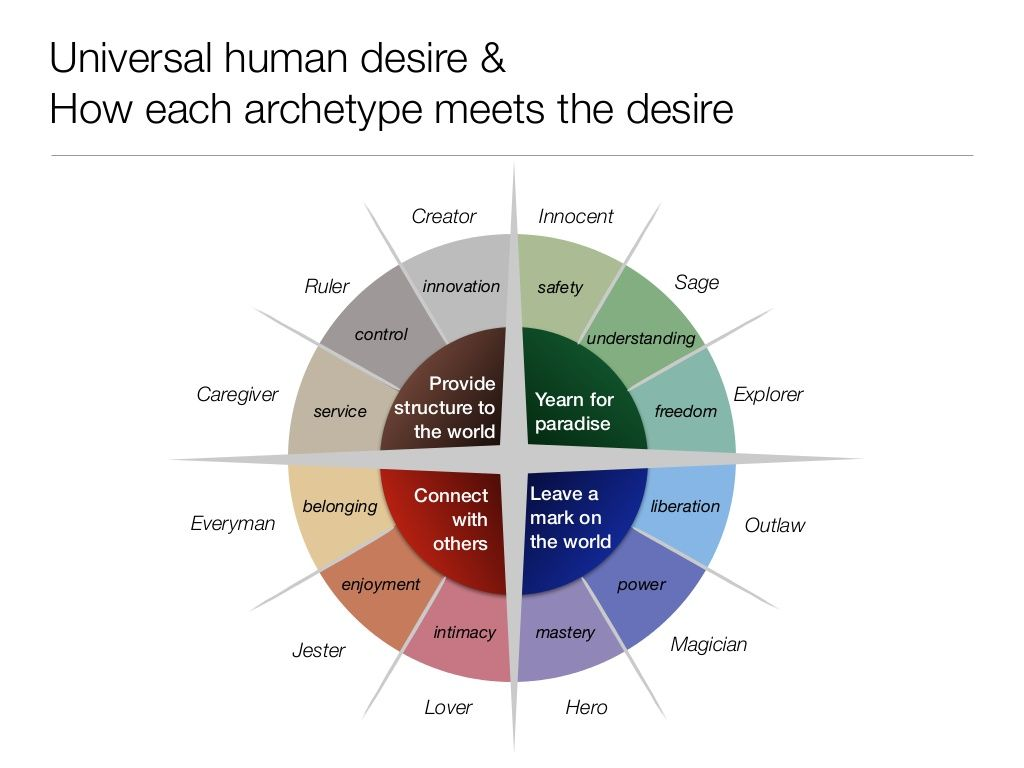Universal Human Desire Amp How Each Archetype Meets The