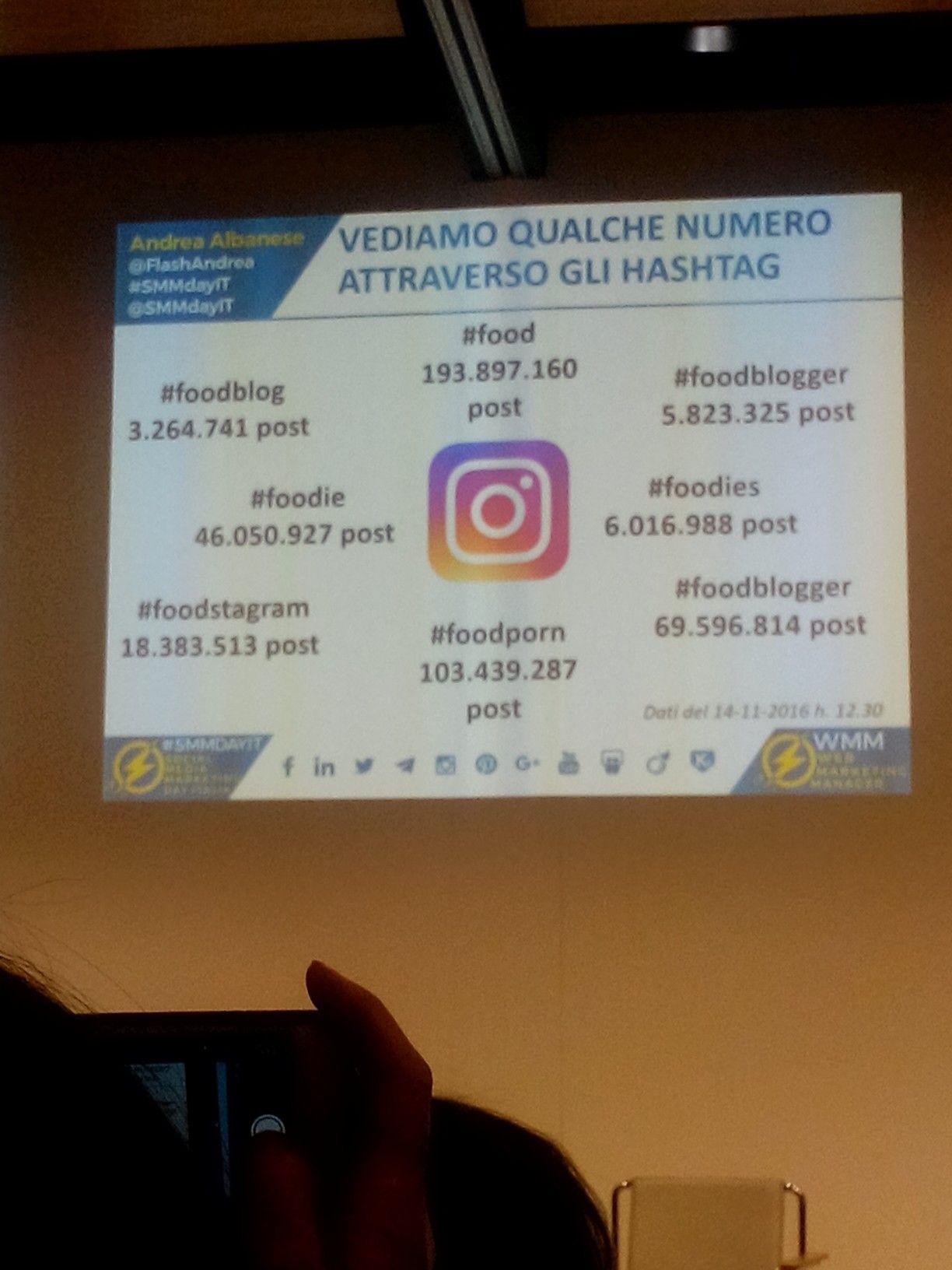 Hashtagmania on Instagram, SMMDayIT - Milano