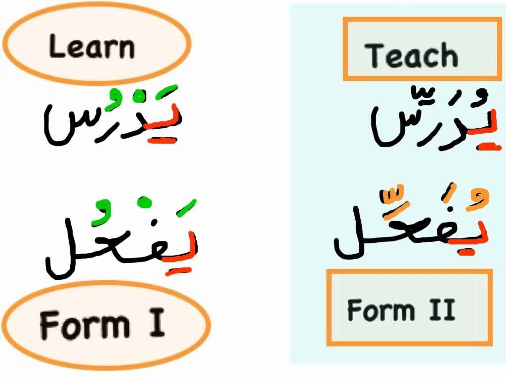 Al Kitaab Lesson 8 Pt 3 Roots Pattern Teach Arabic Learning Arabic Arabic Language