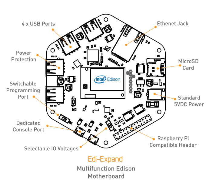 The Tektyte Edi-Expand  A carrier board for the Intel Edison