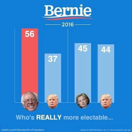 Pin By Cheryl Miller On Bernie Sanders For President 2016 Bernie Sanders Bernie Bernie Sanders For President