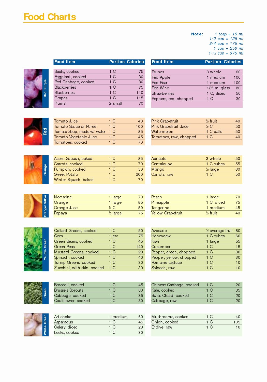 Calories In All Foods Chart Lovely Calories Food Chart Pdf Food Macro Chart Pdf Food In 2020 Food Calorie Chart Calorie Chart Food Charts