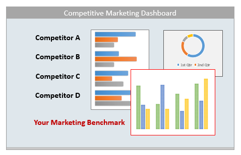 Need Deeper Competitive Analysis On The Application Performance