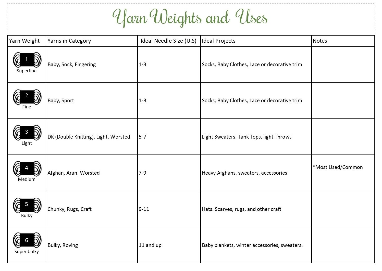 Yarn weights and ideal projects charts e1361288603570g 15591105 yarn weights and ideal projects charts nvjuhfo Gallery