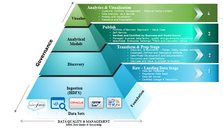 State Of The Customer Experience Industry Master Data Management Data Driven Marketing Big Data Analytics