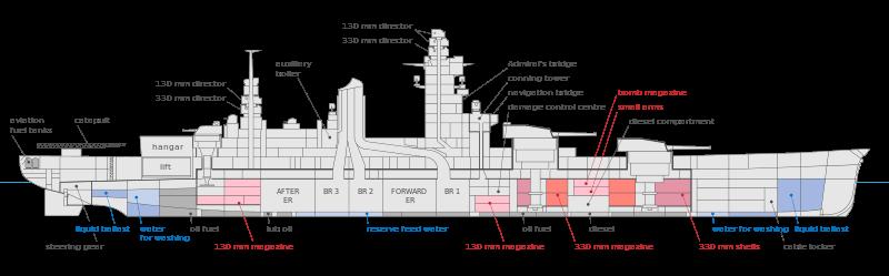 File Dunkerque Class Battleships Inboard Profile En Svg