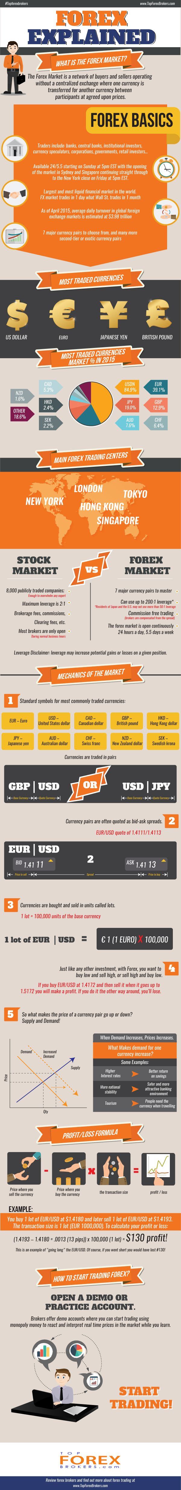 What is forex marketing #infographic