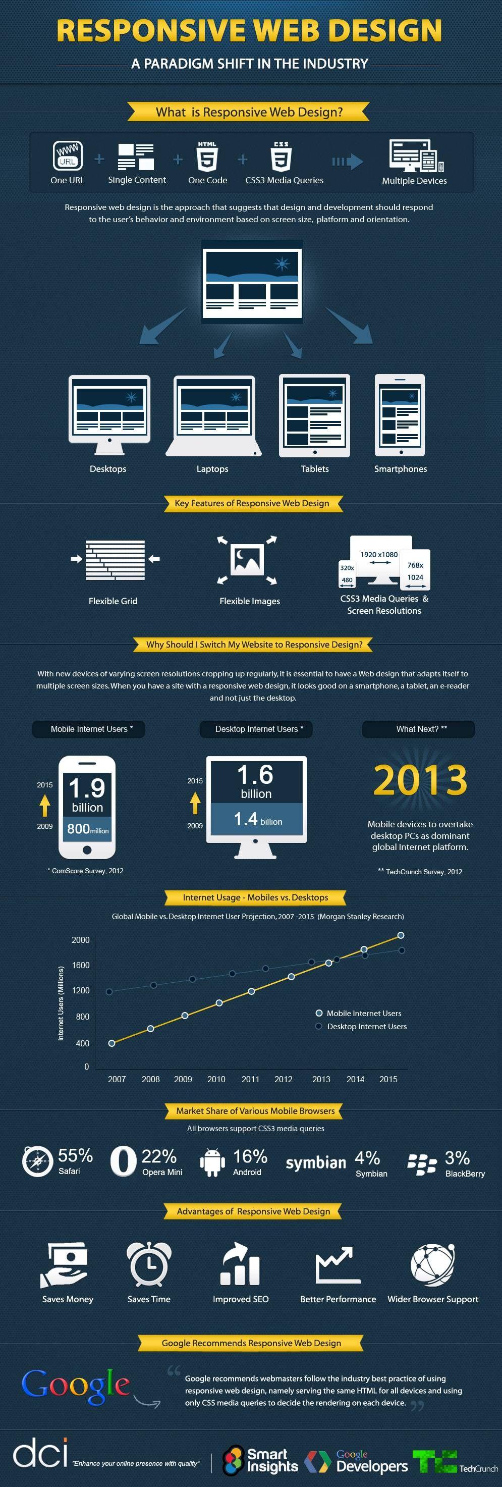 Infographics Ui Design Et Web Design: Épinglé Sur Website Design