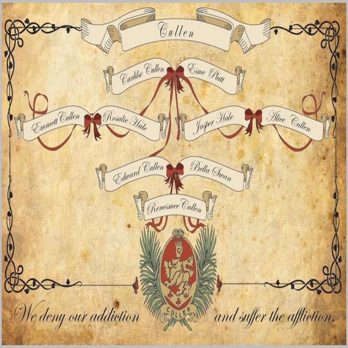 The Cullen S Family Tree Family Tree The Cullen Vampire Twilight