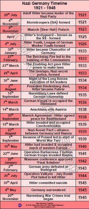 nazi timeline - Google Search | Timelines | Pinterest