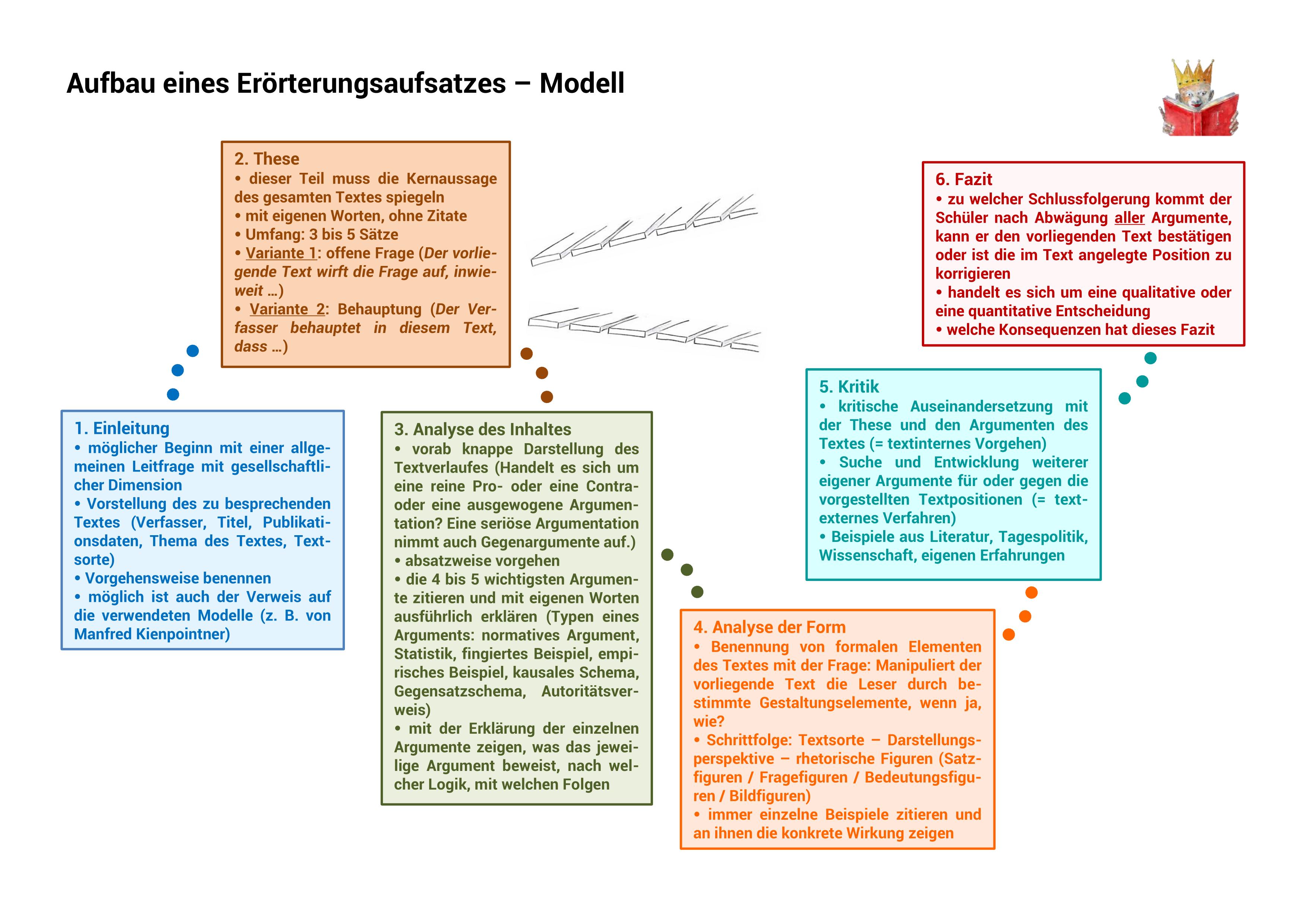 Textgebundene Erorterung Modell Aufgabe Musteraufsatz Unterrichtsmaterial Im Fach Deutsch In 2020 Lernen Tipps Schule Textgebundene Erorterung Erorterung