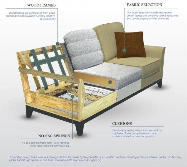 Sensational Foam Feathers Cushion Buscar Con Google Sofa Frame Ncnpc Chair Design For Home Ncnpcorg