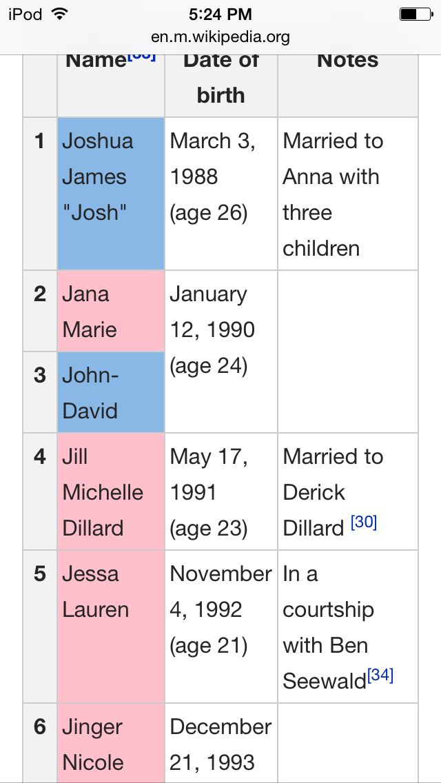 The duggar of daughters names The Real