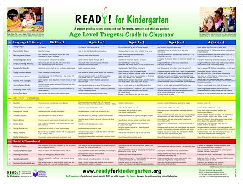 5 99 The Ready For Kindergarten Age Level Targets C Poster Lists