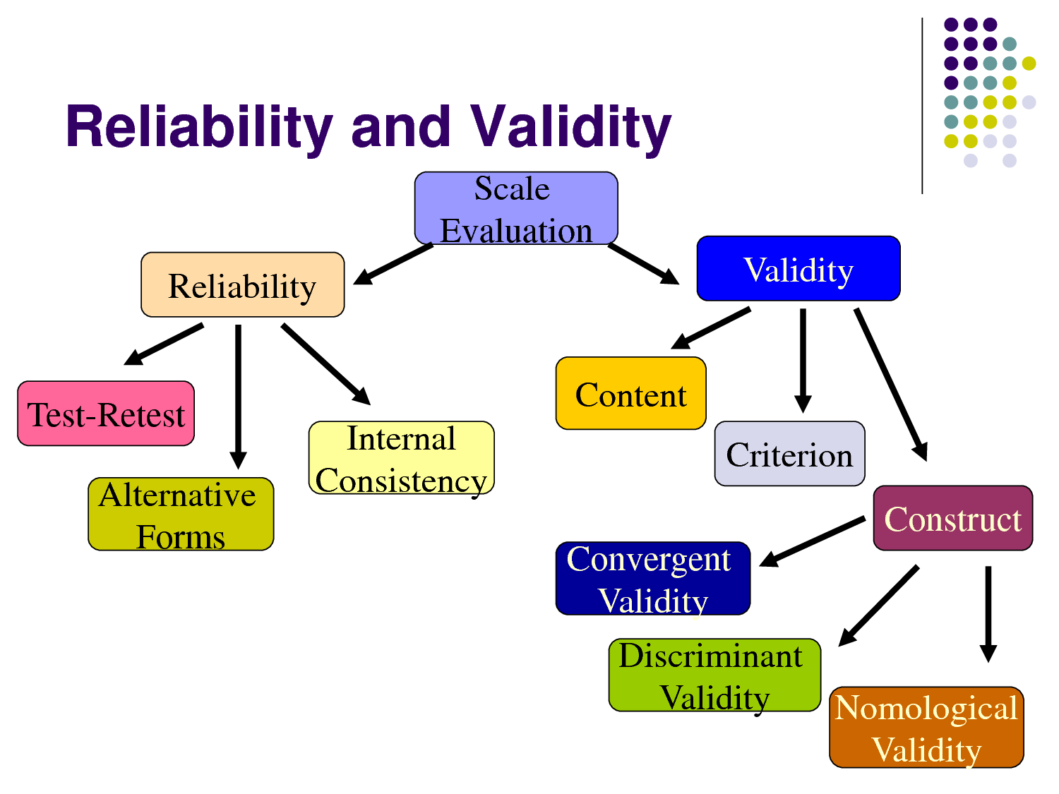 reliability and validity in research Reliability is easier to determine, because validity has more analysis just to know how valid a thing is 3 reliability is determined by tests and internal consistency, while validity has four types, which are the conclusion, internal validity, construct validity, and external validity.