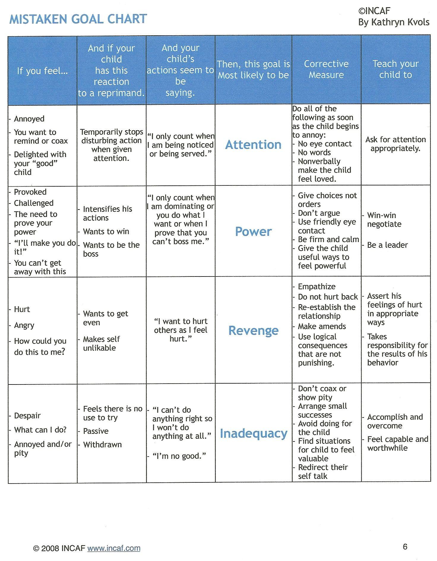 Chart Of The Four Mistaken Goals Of Behaviour