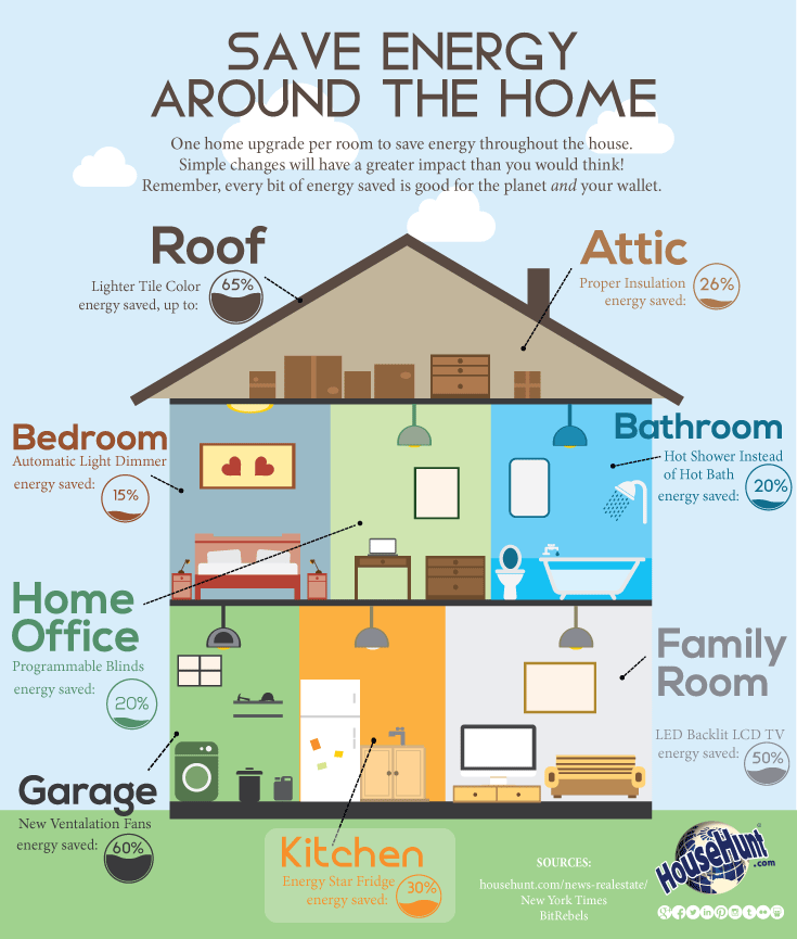 Save energy around the home infographic save energy for Energy house