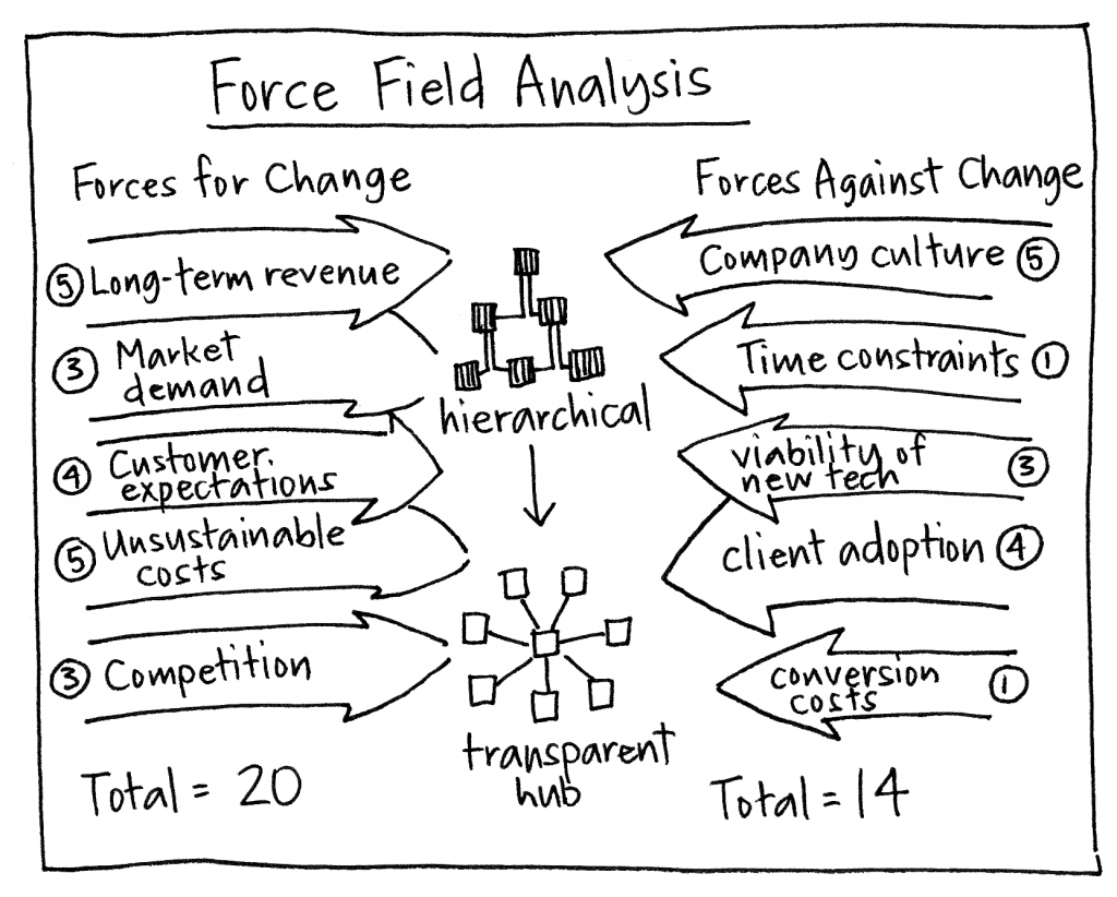 Need to make a decision do a force field analysis heres an do a force field analysis heres an example by pooptronica Gallery