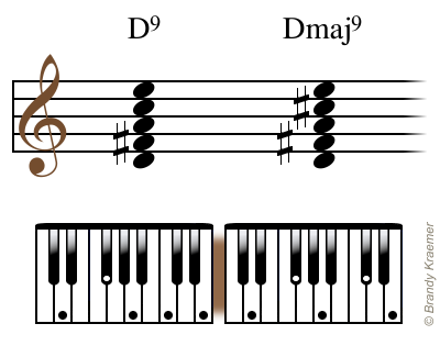 Learn The Ninth Piano Chords With This Illustrated Guide Chords