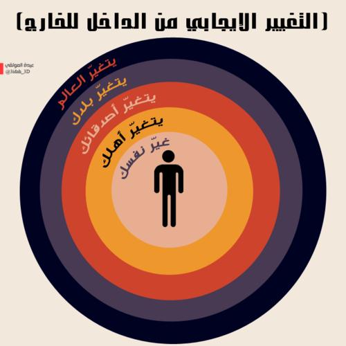 Pin By Asmaa Alabsi On Arab 3arabi عربي متوقف Positive Words Words Positive Thinking