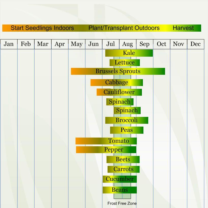 Zone 3 vegetable planting calendar describing approximate for Gardening zones ontario
