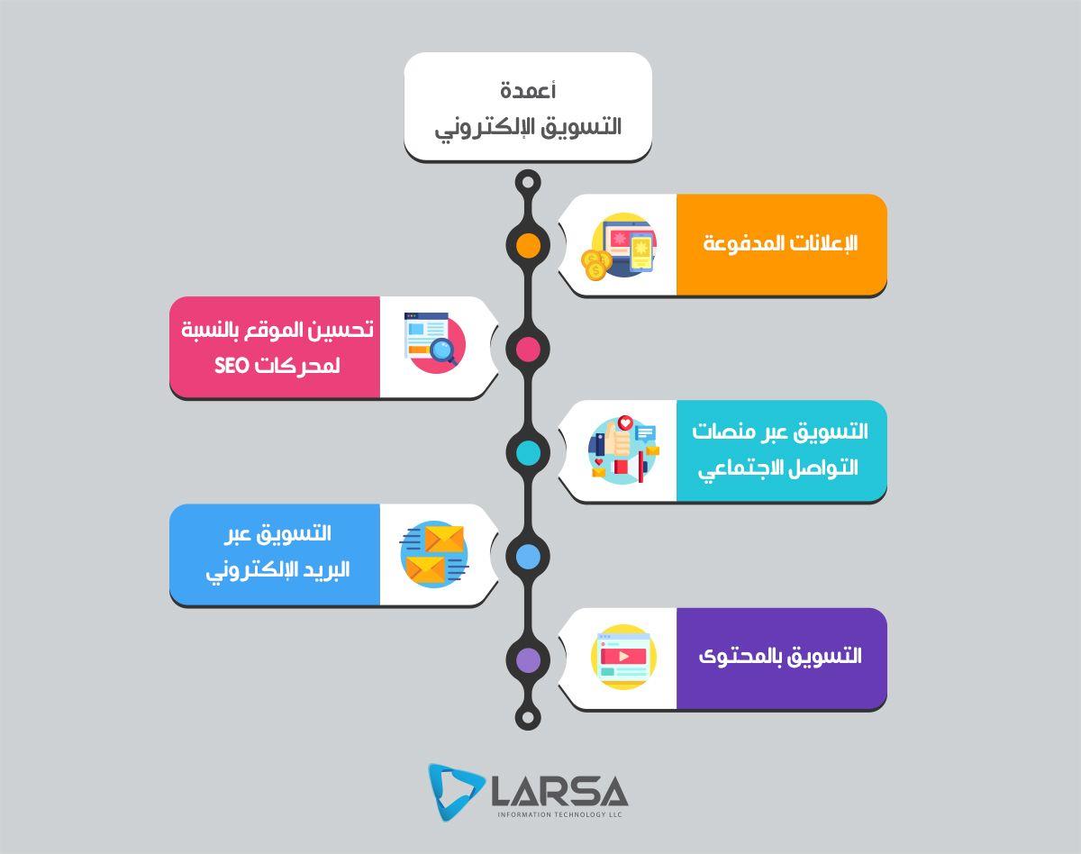 تتركز فكرة التسويق الالكتروني في كيفية تسخير التكنولوجيا لجعل التسويق أكثر فاعلية ولجذب انتباه الأفراد هناك مجموعة من الت Digital Marketing Marketing Digital