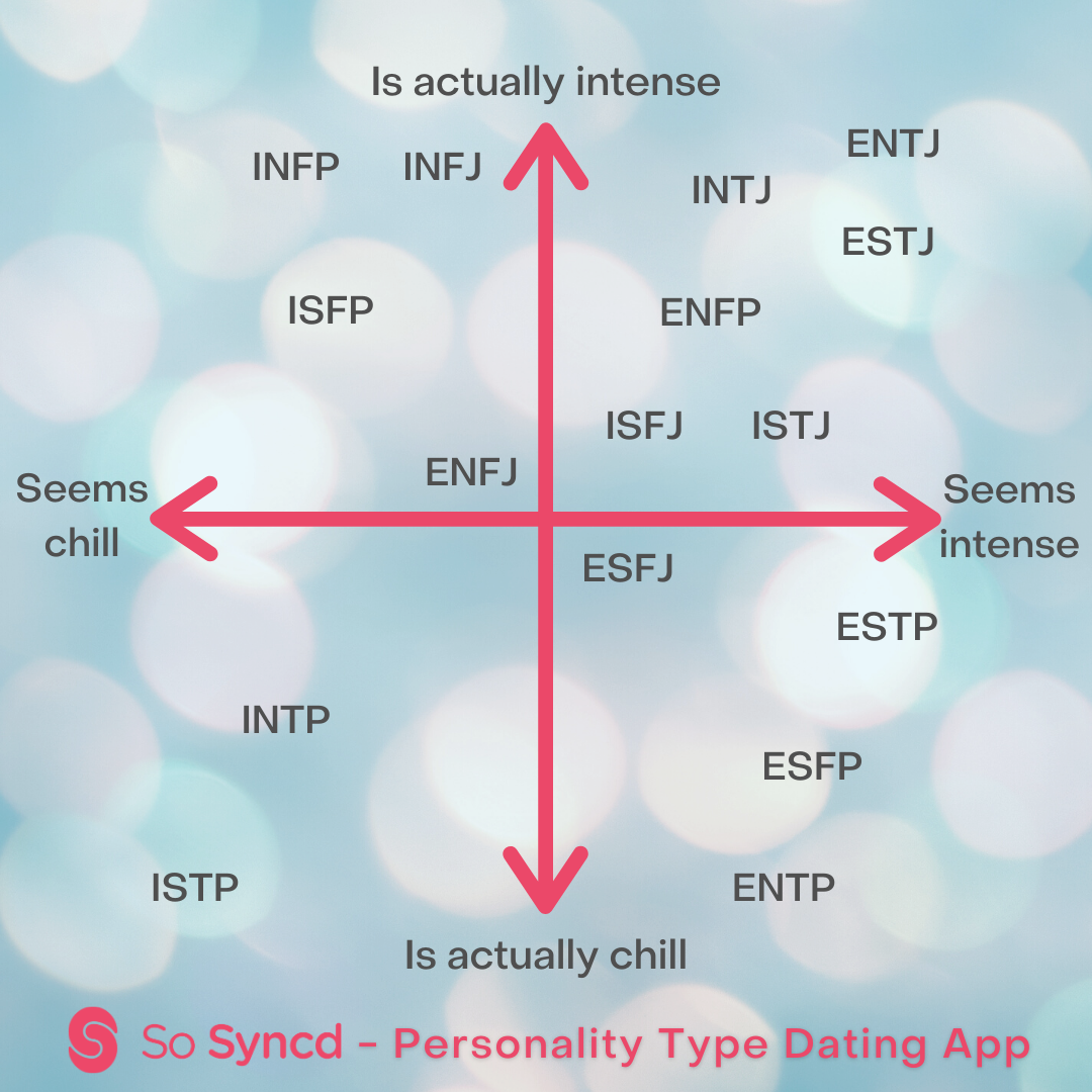 How intense are you based on your MBTI type?