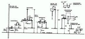 Gabarito Para Instalacoes Hidraulicas Com Imagens Instalacoes