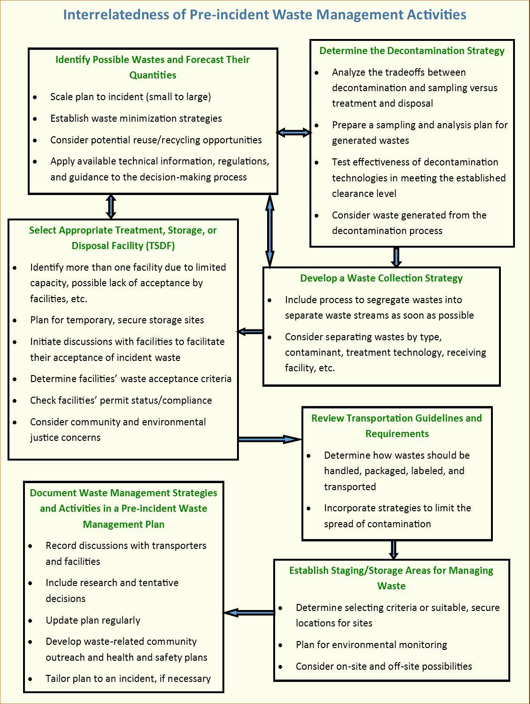 Pdf Solid Waste Management Case Study Within Waste Management
