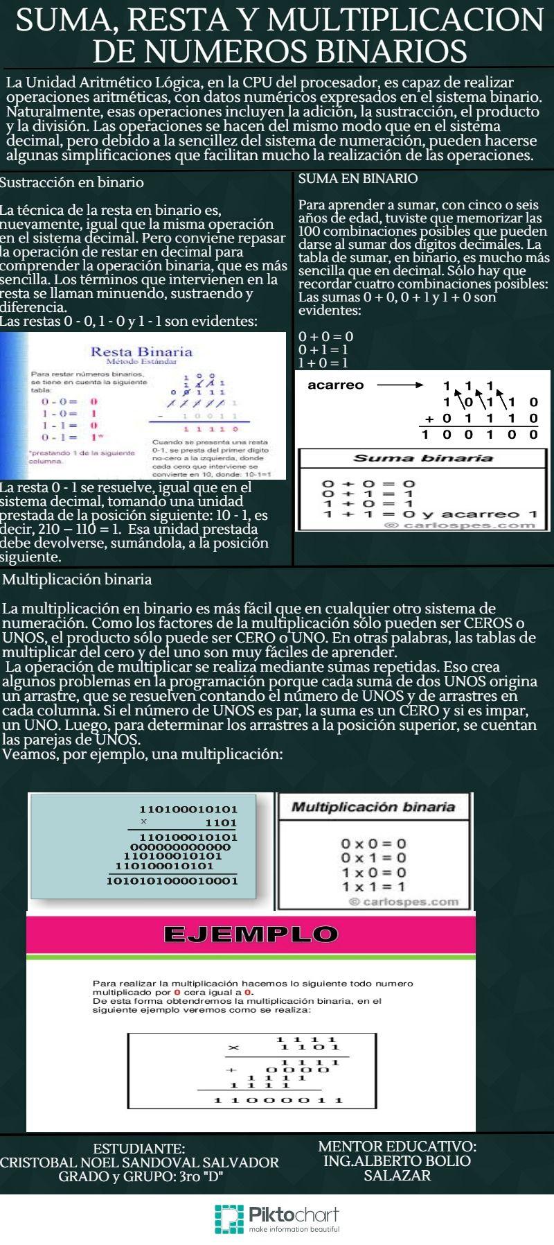 14 Ideas De Binarios De Ontivero Binario Tabla De Números Código Alfabeto