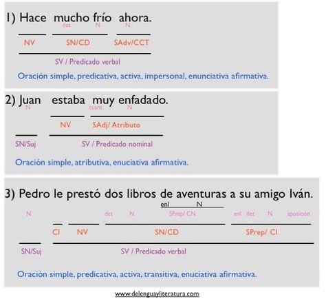 Análisis Sintáctico De Doce Oraciones Simples Classroom Management Education Linguistics