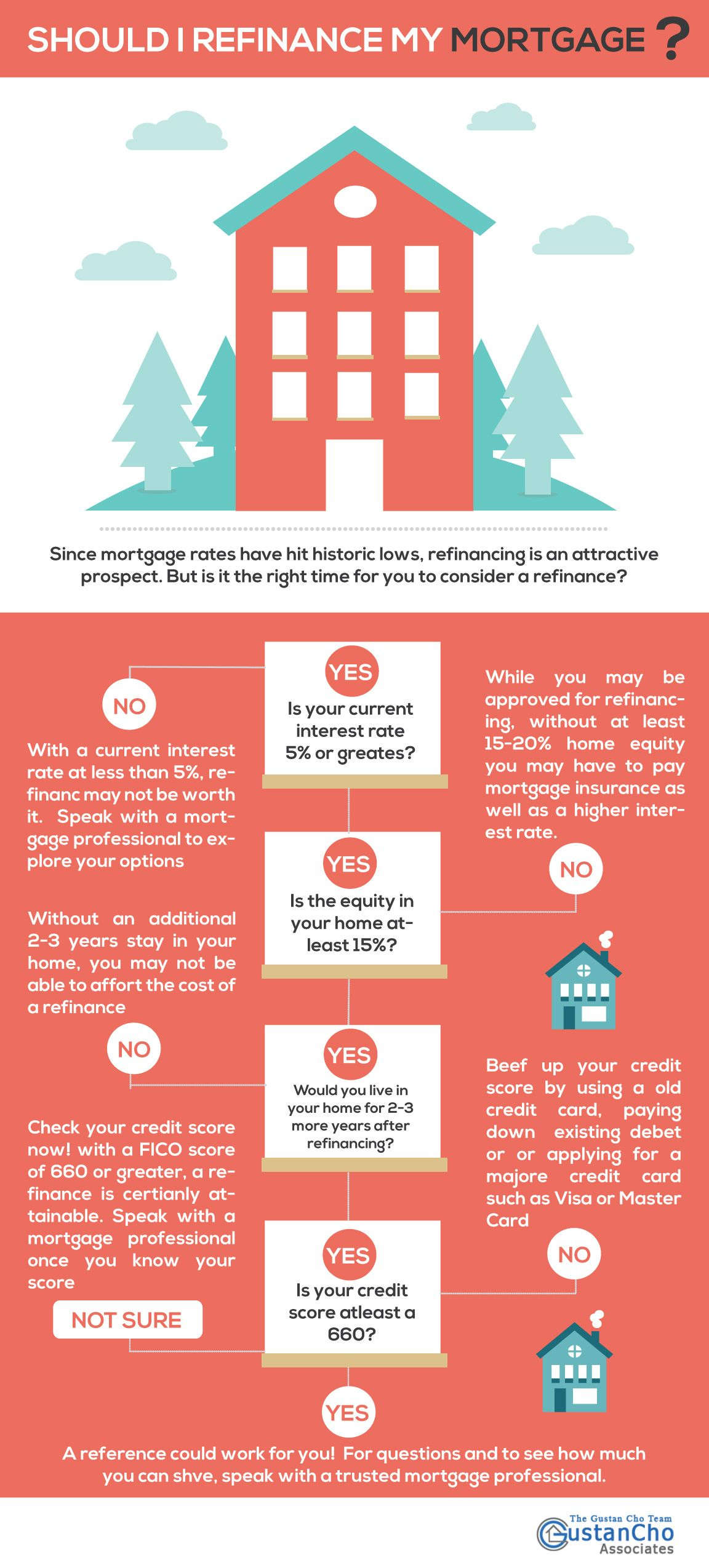 http://gustancho.com/refinance-mortgage-infographic  Over the last couple of years with interest rates at a 40-year low, many people refinanced their mortgages. Even though rates have crept up over the last couple of months, refinancing may make sense for you. Use our refinance calculator to analyze your situation today!  http://gustancho.com